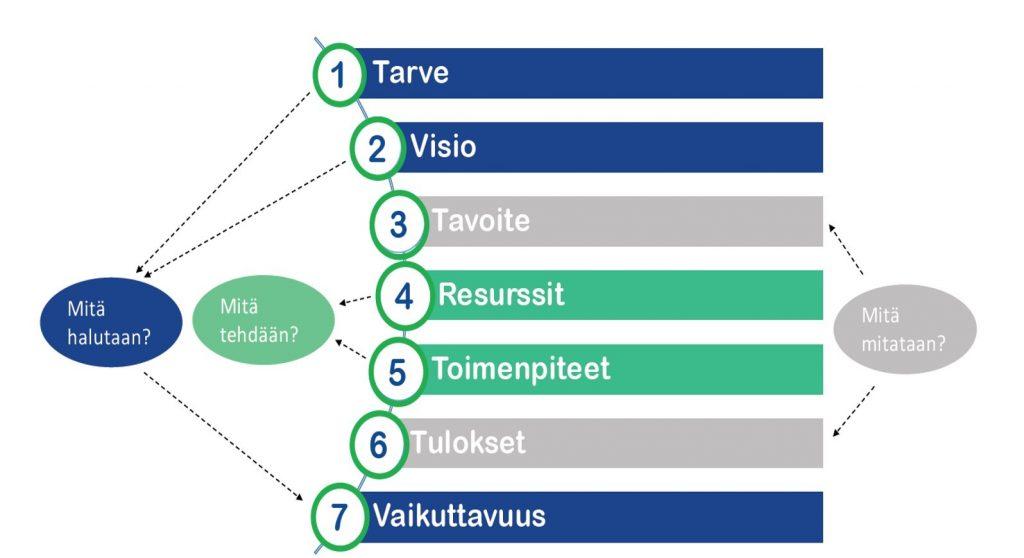 Vaikuttavuusketjun osat 1. Tarve, 2. Visio, 3. Tavoite, 4. Resurssit, 5. Toimenpiteet, 6. Tulokset, 7. Vaikuttavuus. Tarve, visio ja vaikuttavuus ovat ne, mitä halutaan. Resurssit ja toimenpiteet ovat niitä, mitä tehdään. Tavoitteet ja tulokset ovat niitä, mitä mitataan.