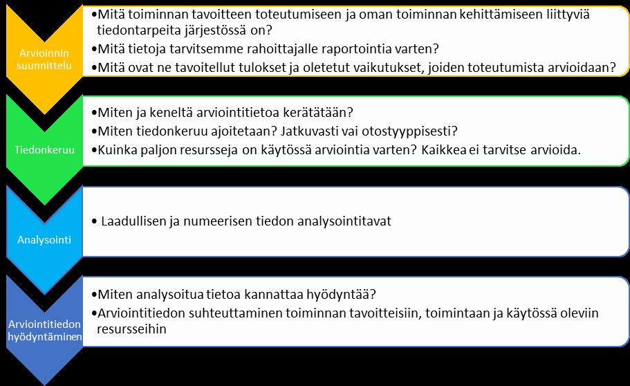 Arvioinnin suunnittelun vaiheet. 1.Arvioinnin suunnittelu: Mitä toiminnan tavoitteen toteutumiseen ja oman toiminnan kehittämiseen liittyviä tiedontarpeita järjestössä on? Mitä tietoja tarvitsemme rahoittajalle raportointia varten? Mitä ovat ne tavoitellut tulokset ja oletetut vaikutukset, joiden toteutumista arvioidaan? 2.Tiedonkeruu: Miten ja keneltä arviointitietoa kerätään? Miten tiedonkeruu ajoitetaan? Jatkuvasti vai otostyyppisesti? Kuinka paljon resursseja on käytössä arviointia varten? Kaikkea ei tarvitse arvioida. 3.Analysointi: Laadullisen ja numeerisen tiedon analysointitavat 4.Arviointitiedon hyödyntäminen: Miten analysoitua tietoa kannattaa hyödyntää? Arviointitiedon suhteuttaminen toiminnan tavoitteisiin, toimintaan ja käytössä oleviin resursseihin.
